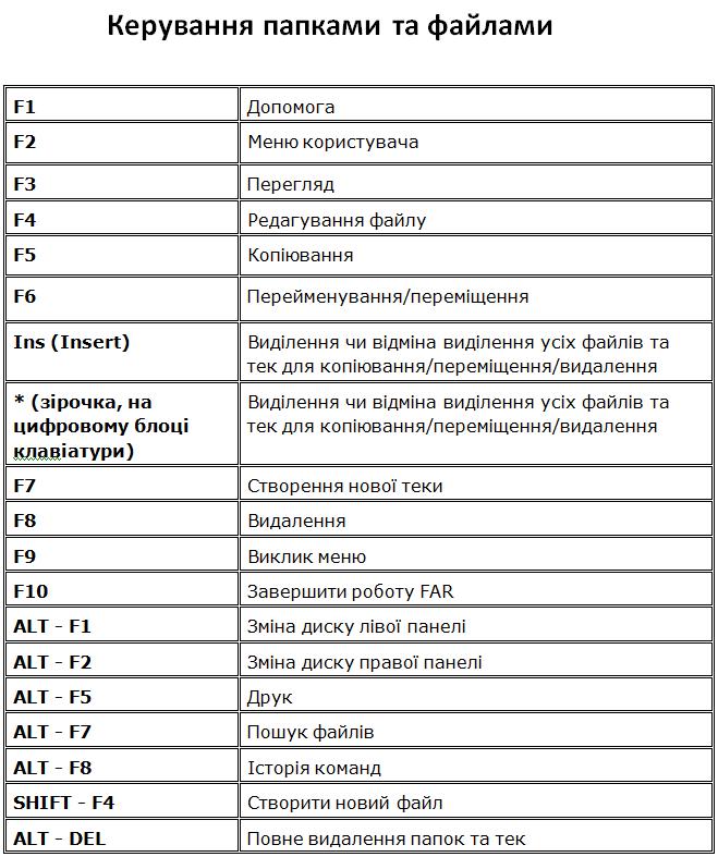 Керування папками та файлами