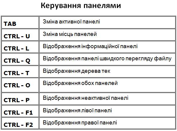 Керування панелями